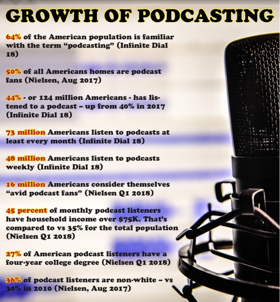 GrowthOfPodcasting
